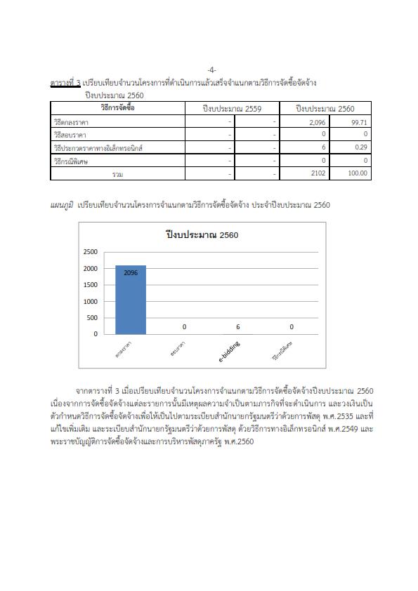การวิเคราะห์ผลการจัดซื้อจัดจ้างITA 1_004