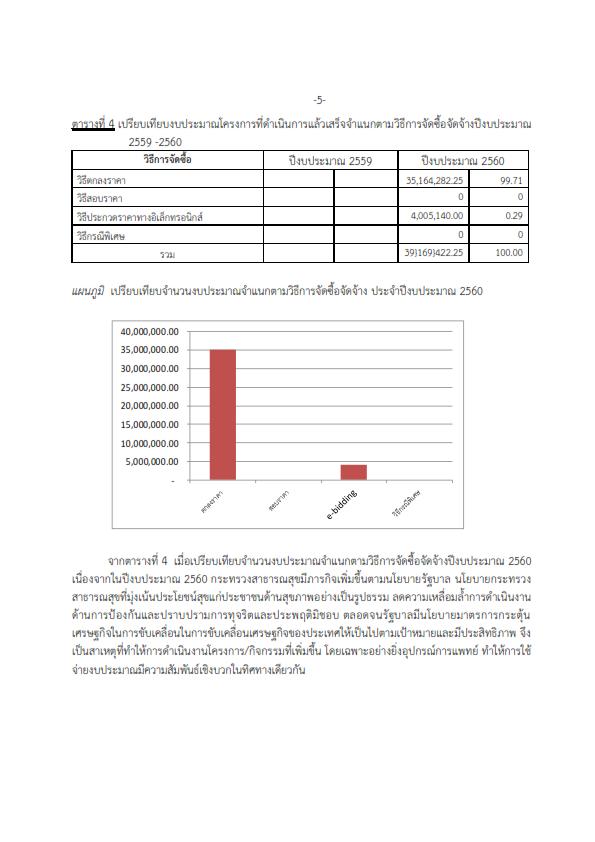 การวิเคราะห์ผลการจัดซื้อจัดจ้างITA 1_005